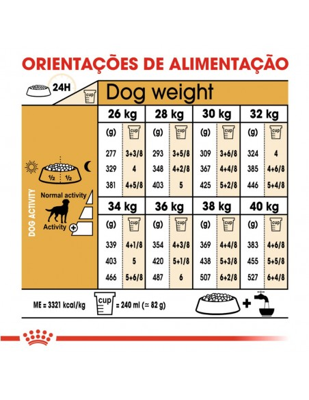 Royal Canin BHN Labrador Retriever Sterilised Alimento Seco Cão